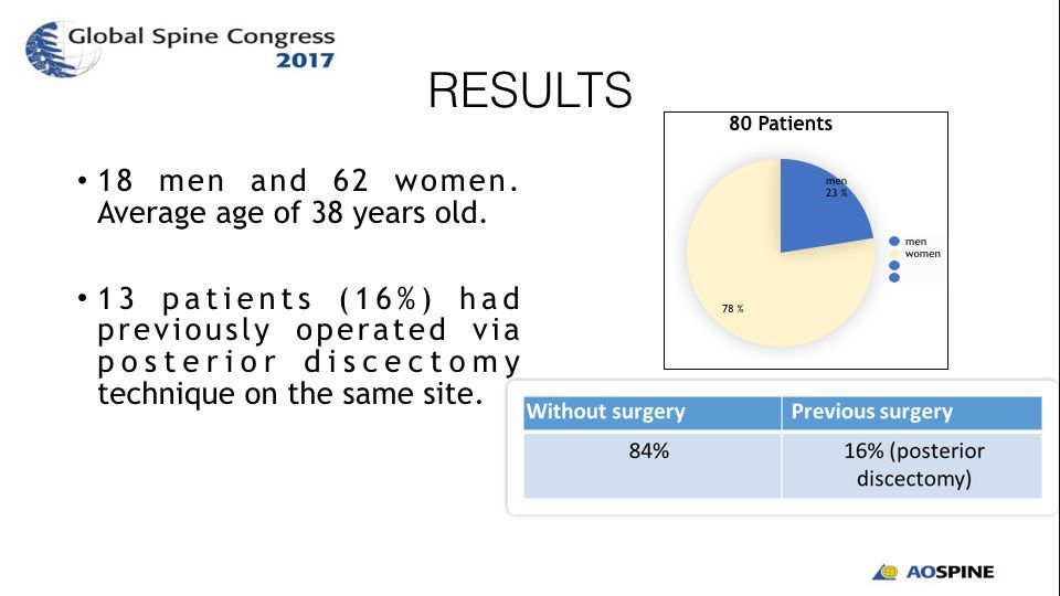 EFFICACY AND SAFETY OF LUMBAR ARTHROPLASTY IN DEGENERATIVE DISC DISEASE.006