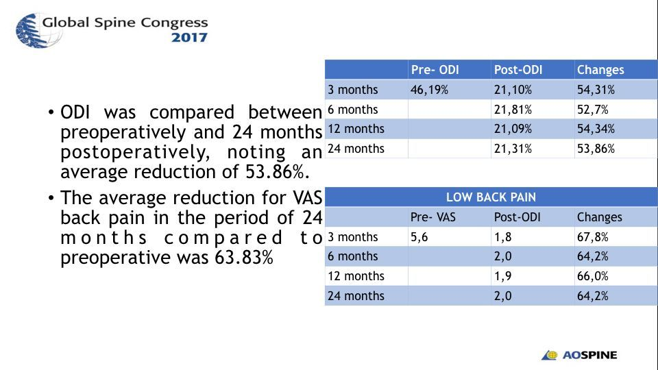 EFFICACY AND SAFETY OF LUMBAR ARTHROPLASTY IN DEGENERATIVE DISC DISEASE.008
